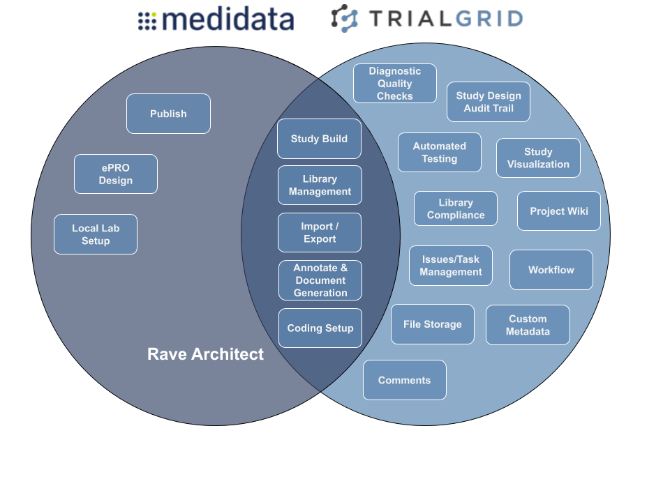 How do Rave Architect and TrialGrid compare?